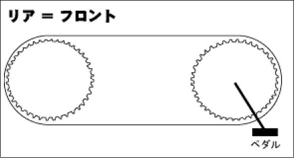 ギアの仕組み 1.ギアの大きさが【リア=フロント】の場合