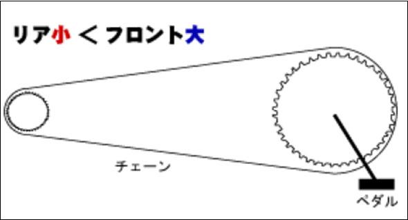 ギアの仕組み 2.ギアの大きさが【リア小<フロント大】の場合