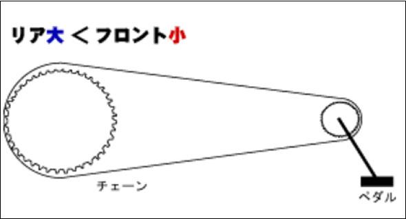 ギアの仕組み 3.ギアの大きさが【リア大<フロント小】の場合